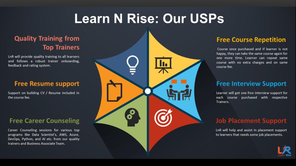 USPs of LearnNRise